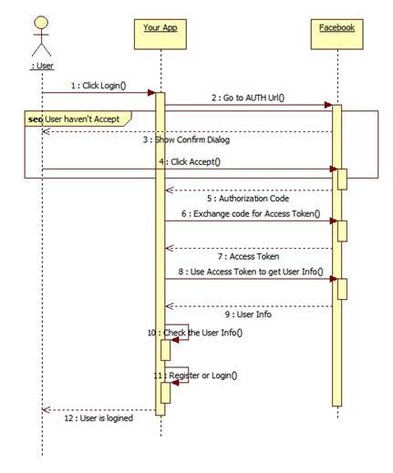 Description: C:\Users\Hoang\Desktop\SequenceDiagram1.jpg